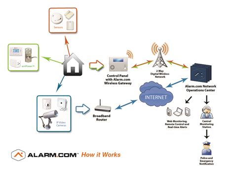 home security systems and home automation alarm pro america