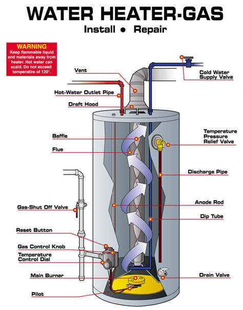 gas water heater diagram water heater replacement and repair in alpharetta ga