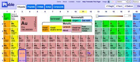 tavolo periodica tavola periodica degli elementi