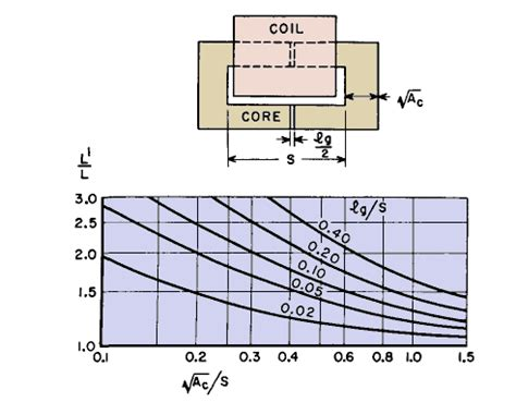 air coupled inductor coupled inductor air gap 28 images inductance in terms of magnetic reluctance and magnetic