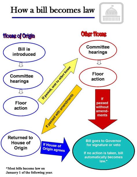 how a bill becomes a flowchart for diagram how a bill becomes federal history diagram