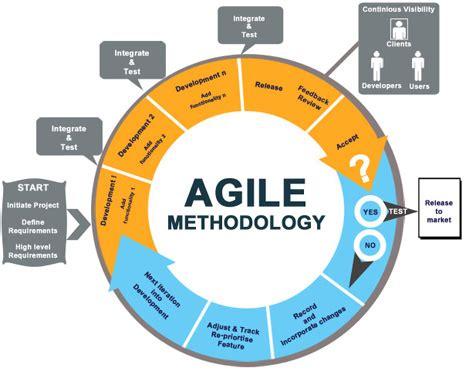 agile development methodology diagram software software development call center crm
