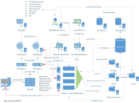 netscaler visio flexcast management architecture
