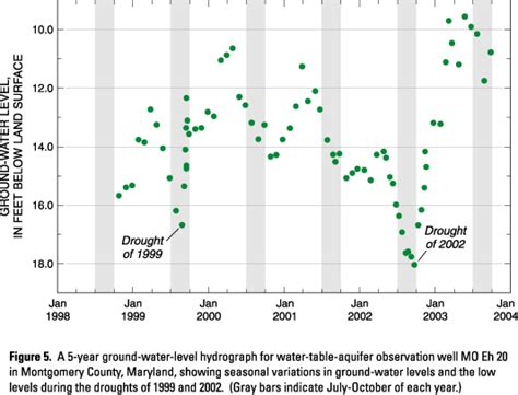 water table for 5 year the status of streamflow and ground water level monitoring