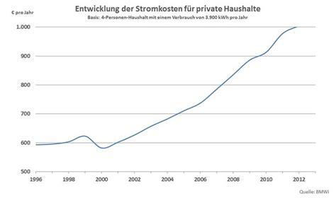 Stromverbrauch 1 Personen Haushalt 2991 by Stromkosten Single Haushalt Jahr Prikazscape