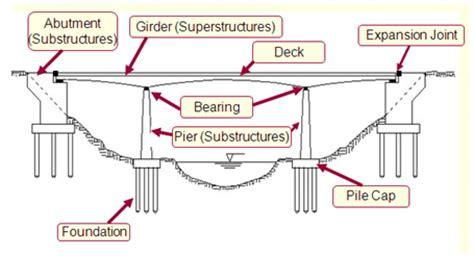 manual design jembatan gantung cah wonosobo maret 2014