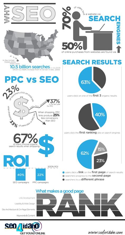 search engine optimzation seo pay per click advertising