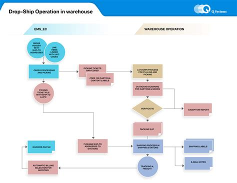 warehouse flowchart template receiving process flow chart choice image free any chart