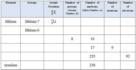 atoms ions isotopes worksheet answers isotope worksheet homeschooldressage