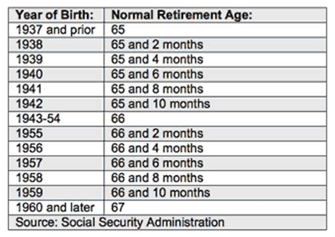 social security table for retirement retirement benefits retirement benefits year birth social