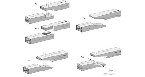 common  simplest halved scarf joint   lap