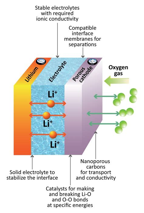 diagram of a battery lithium ion battery diagram lithium free engine image