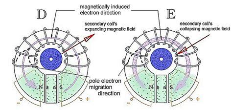 tesla coil magnetic field electric field transformer