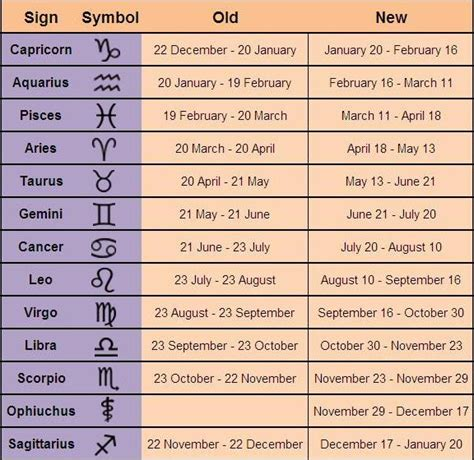 go get this new zodiac signs