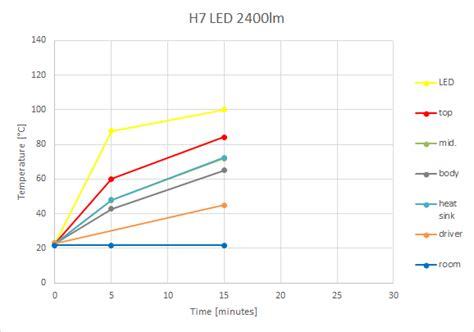h7 len test test h7 dimlicht groot licht led len