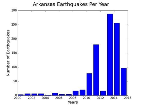 earthquake graph please place evidence of the 7 of 10 plate movements here