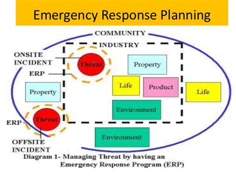 emergency preparedness and response plan template osha emergency response plan ppt