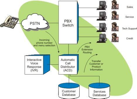 ip pbx ip pbx block diagrams