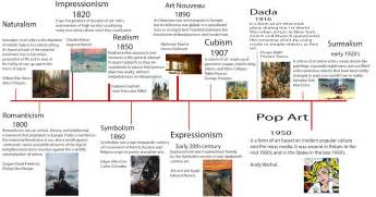 art design timeline unit 5 contexual influences in art design a3 timeline