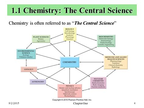 Essay About Chemistry As A Central Science by Chapter One Matter And Ppt