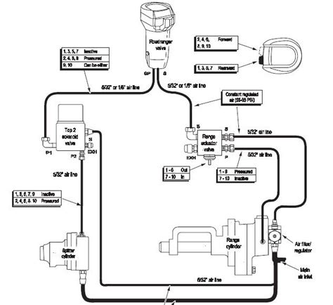 13 speed eaton fuller transmission diagram eaton fuller 13 speed transmission air line diagram eaton