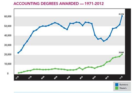 Accountant Outlook by Record Setting Demand Projected For Accounting Graduates Aicpa