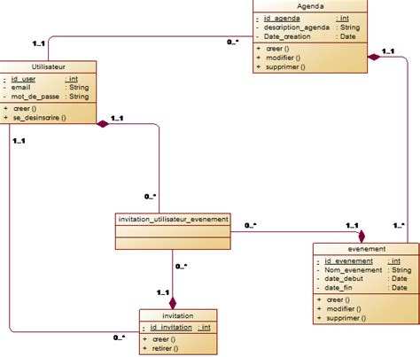 faire un diagramme de classe en ligne aide diagramme de classe