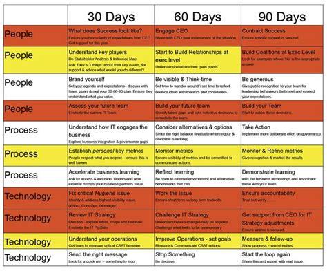 the 90 days template my 90 days as a cio cio