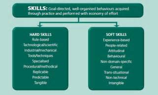 skills and soft skills that will get you employed