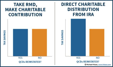 Charitable Rmd 2015 | qualified charitable distributions from iras have lapsed