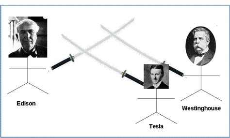 Tesla Edison Ac Dc The Dc Versus Ac War And How It Led To The Electric Chair