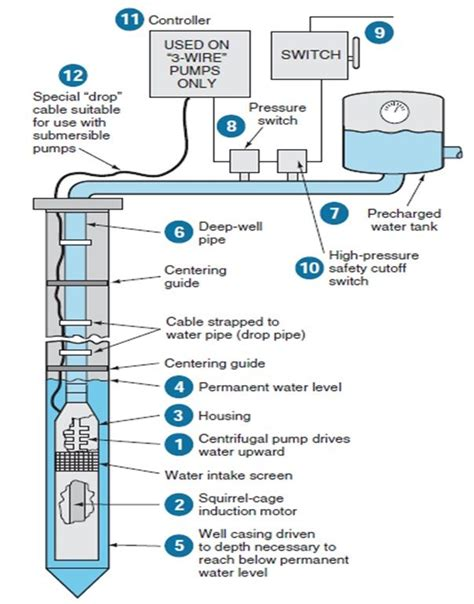 water well submersible pumps wiring diagram wiring diagrams