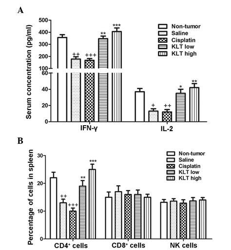Serum Klt kanglaite stimulates anticancer immune responses and
