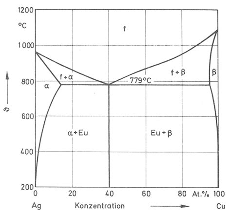 ag cu phase diagram phase diagram ag cu