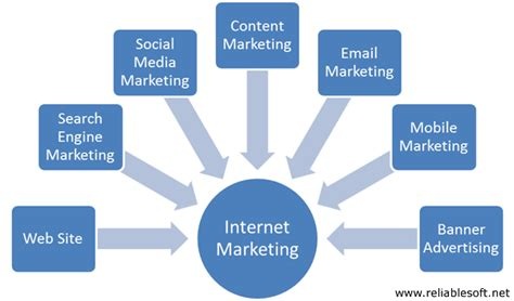 digital marketing vs internet marketing what is the