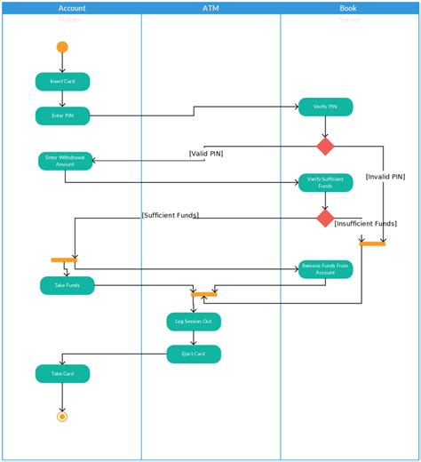 activity templates activity diagram templates to create efficient workflows