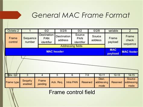 format cd on mac wsn protocol 802 15 4 together with cc2420 seminars