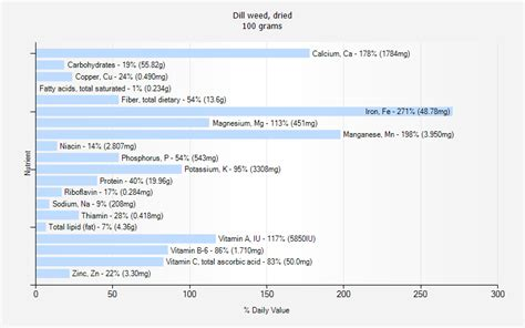 yorkie weight chart in grams gram chart measurement new calendar template site