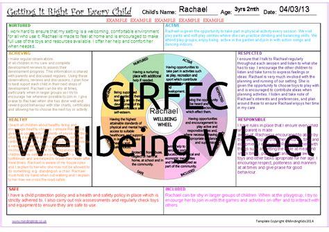 Nursery Or Childminder by Girfec Wellbeing Wheel Mindingkids