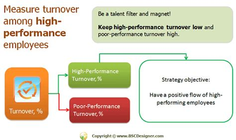 high turnover rate pictures to pin on pinsdaddy
