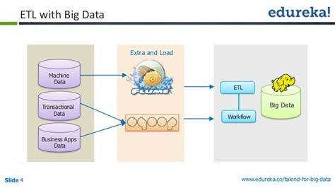 etl workflow etl using big data talend