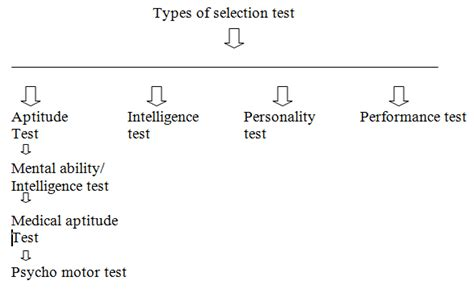 types of selection test assignment point