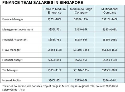 Finance Mba Salary In Hong Kong how much to pay your finance managers accountants