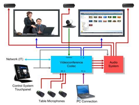 conferencing setup diagram videoconference