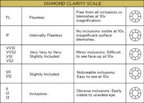 clarity and color scale jewelry guide