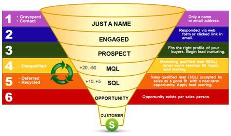sales pipeline diagram sales pipeline stages lead liaison