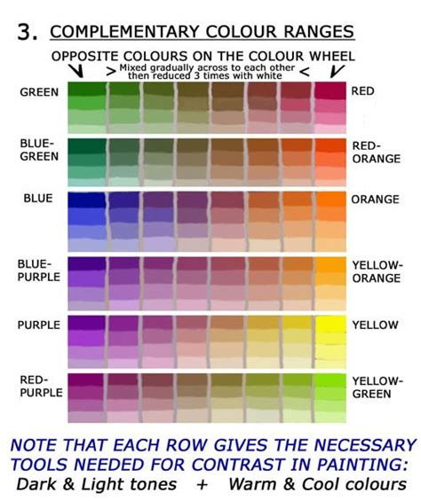 1000 ideas about mixing paint colors on painting tips color mixing chart and