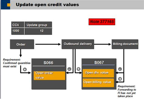 how does the credit update work erp sd scn wiki