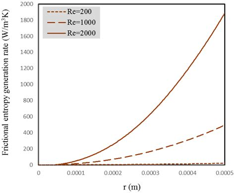 nm 1099 g entropy free full text second law analysis of