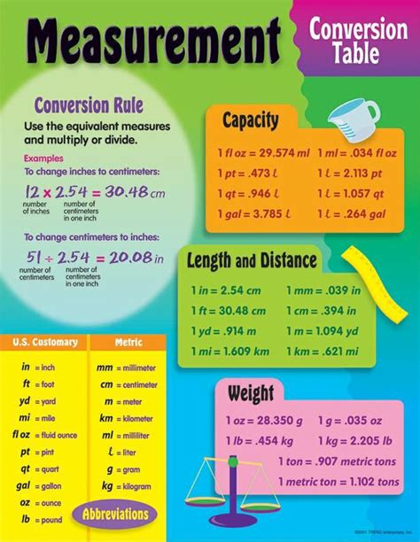Table Measurements by Measurement Conversion Table Learning Chart 5th Grade